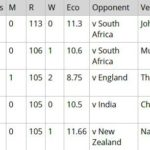 Bhuvneshwar Kumar - Second-most expensive ODI over in India-compressed