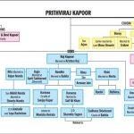 Kapoor family tree
