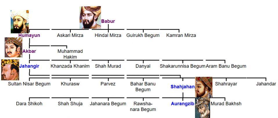 Family Tree of Akbar