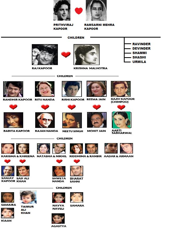 Family Tree of Kapoor Family