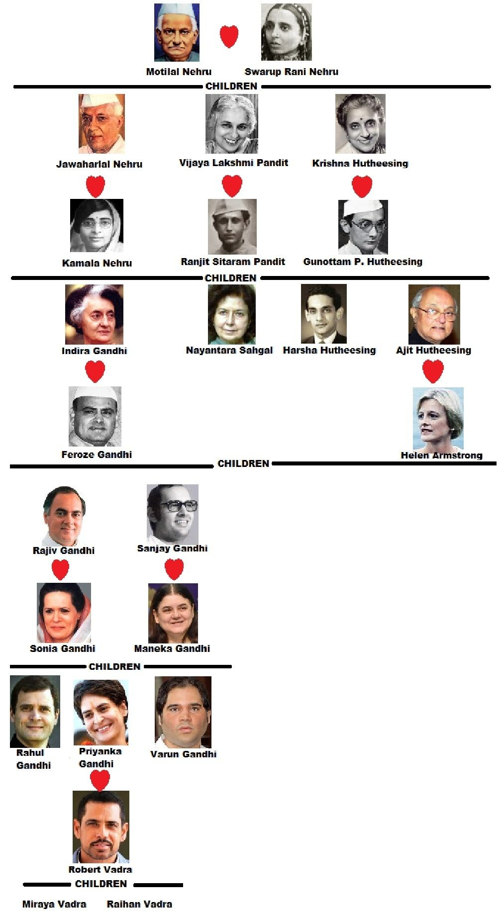 Family Tree of Nehru–Gandhi Family