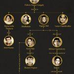 Kishore Kumar and his Wives