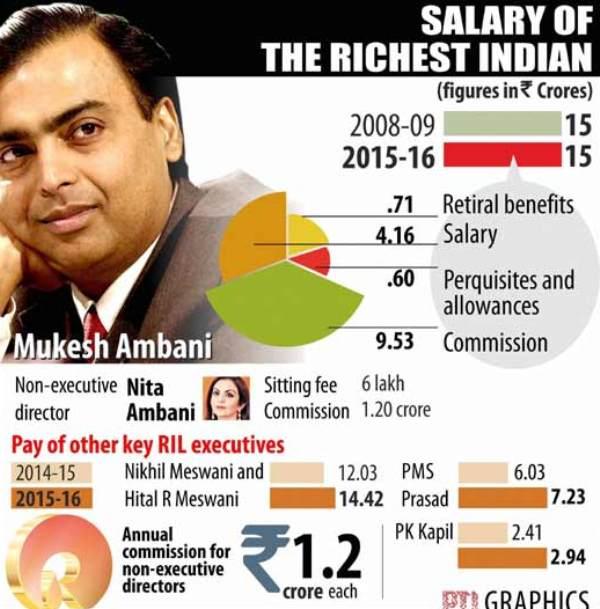 Mukesh Ambani Income